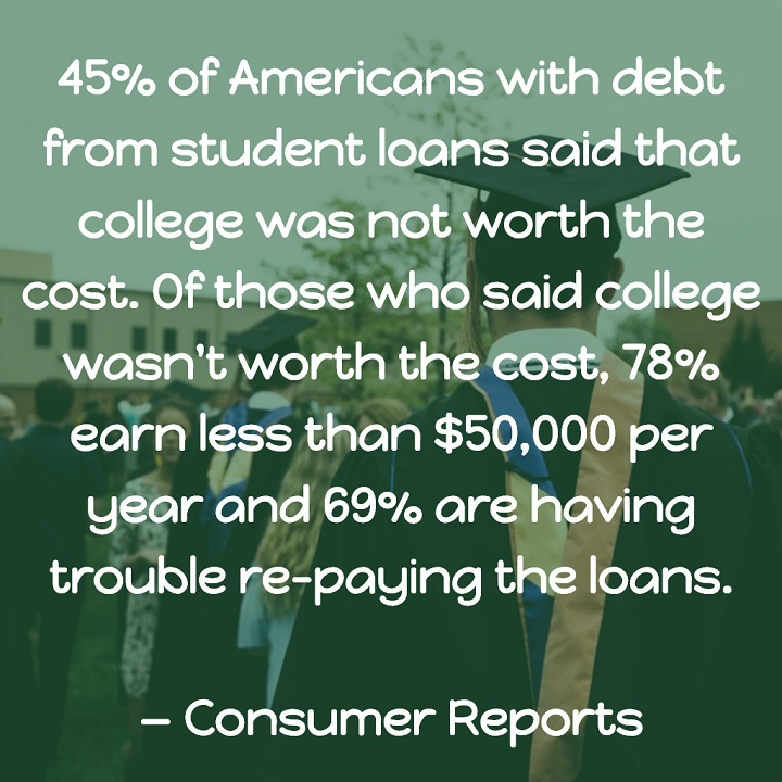 Consumer Reports: 45% of Americans with debt from student loans said that college was not worth the cost. Of those who said college wasn't worth the cost, 78% earn less than $50,000 per year and 69% are having trouble re-paying the loans.
